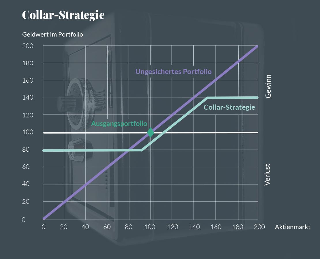 Auszahlungsprofil der theoretischen Collar-Options-Strategie im Vergleich zum ungesicherten Portfolio