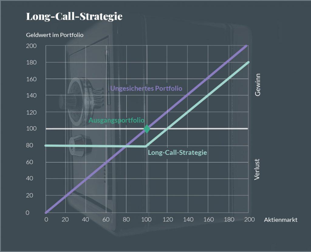 Long-Call-Strategie