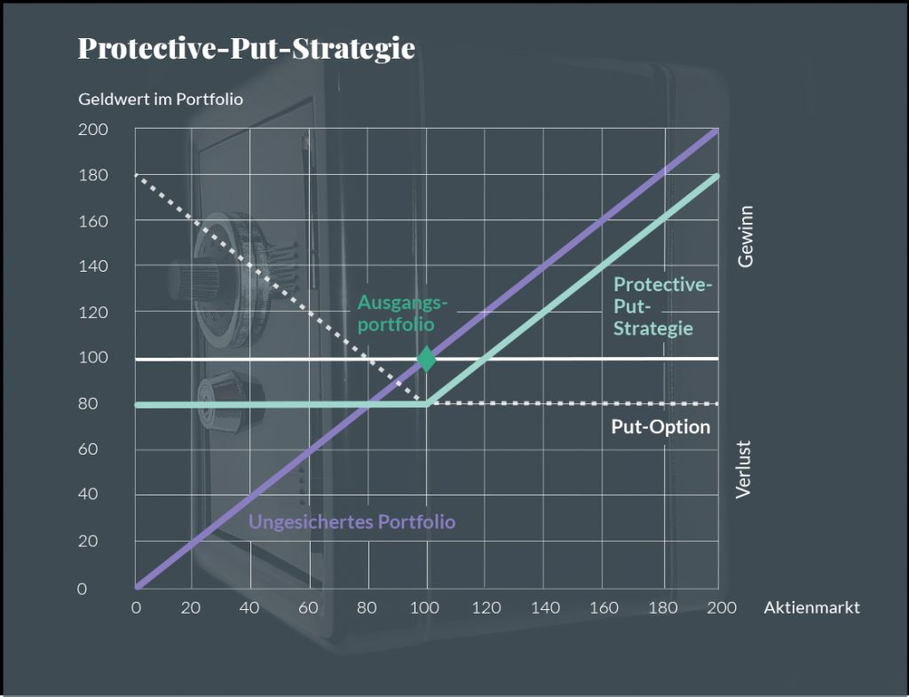 Protective-Put-Startegie