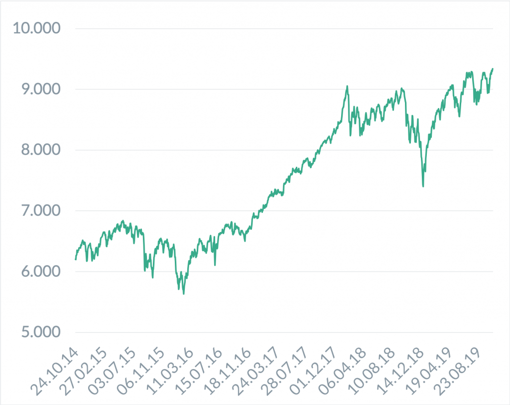 Chart der Woche - MSCI World Gross Index