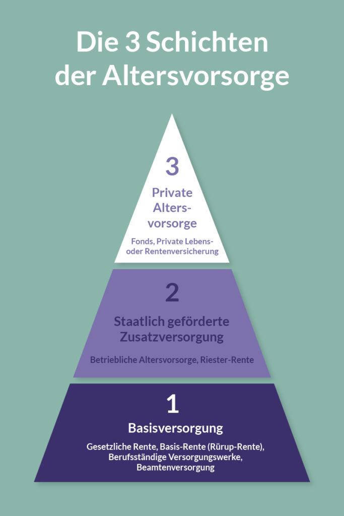 Infografik zu den drei Schichten der finanziellen Vorsorge in Deutschland