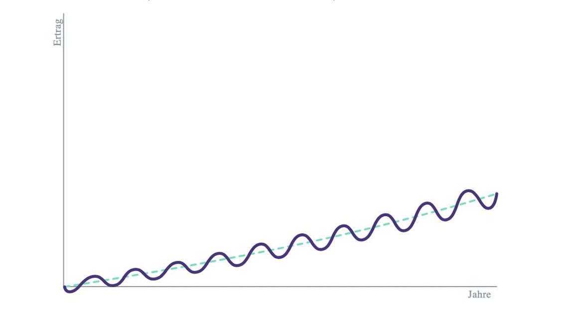 Wellenbewegung-der-Anlage